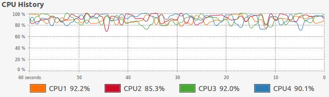 CPU-Ausnutzung miz pigz